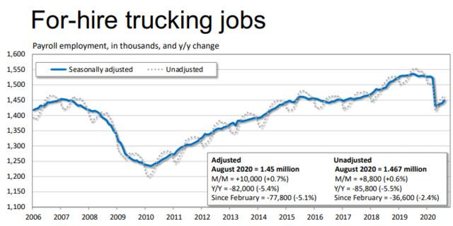 091520Ftr2For Hire Trucking Jobs