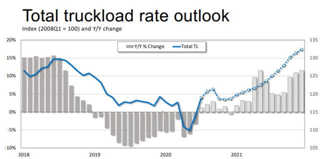 091520Ftr4Total Truckload Rate Outlook